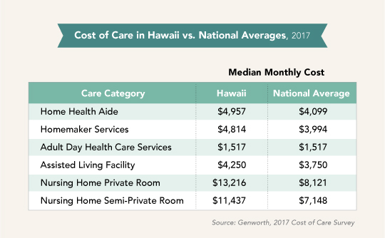 Cost of Long Term Care Hawaii