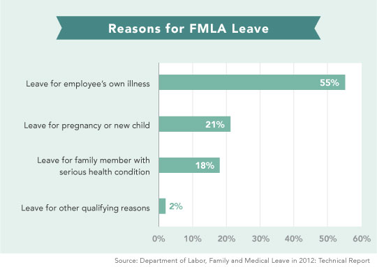 Family Medical Leave reasons chart